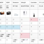 防災ラジオ機能比較表